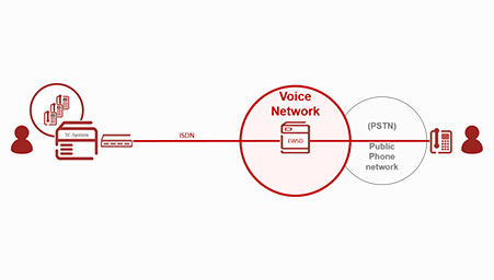 PRI connection via ISDN